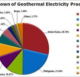 Энергия земли