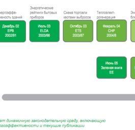 Как добиться устойчивой экономии благодаря активному энергосбережению