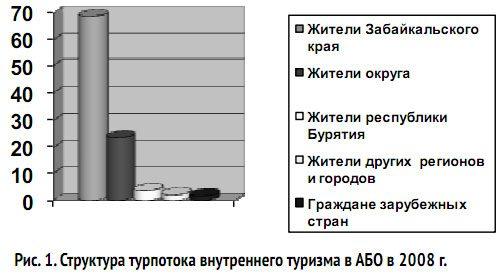Проблемы развития экологического туризма   в Забайкальском крае